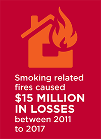 Smoking related fires caused $15 million in losses between 2011 to 2017