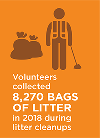Volunteers collected 8,270 bags of litter in 2018