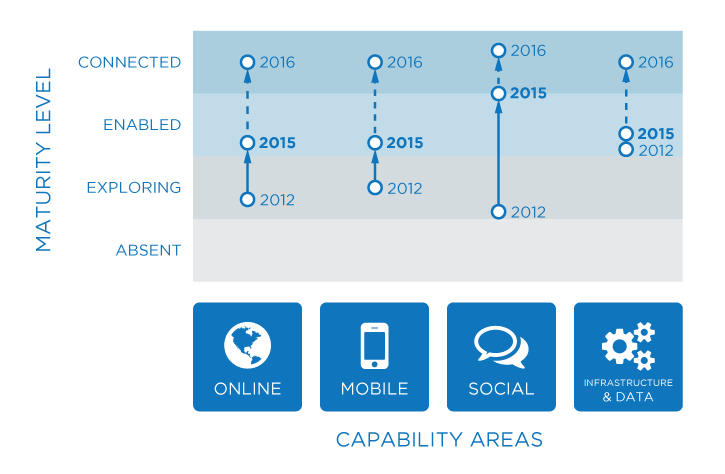 Diagram of the City's progress on digital maturity from 2012 to 2016 in four capability areas (online, mobile, social, and infrastructure and data).