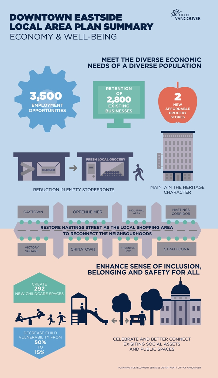 Downtown Eastside infographic on how the plan will improve the economy and well-being of the neighbourhood