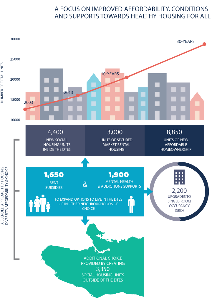Downtown Eastside Plan Infographic City Of Vancouver