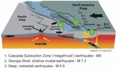 Earthquake facts | City of Vancouver