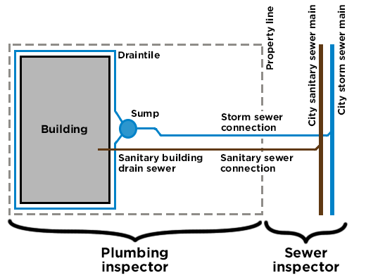 Diagram of areas that are inspected by plumbing inspectors and sewer inspectors