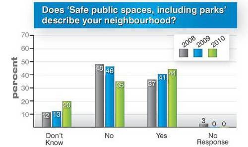 Graphic of survey results from 2010 Great Beginnings survey about perceived safety
