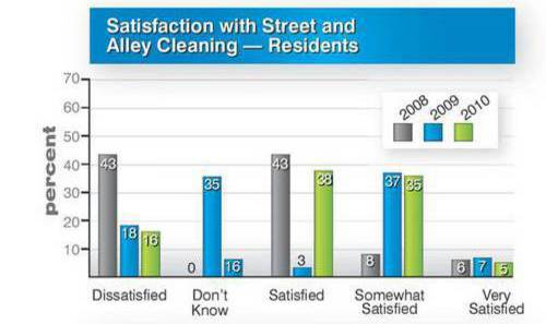 Graphic of survey responses from residents from 2010 Great Beginnings survey about perceived cleanliness