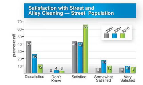 Graphic of survey responses from street population from 2010 Great Beginnings survey about perceived cleanliness