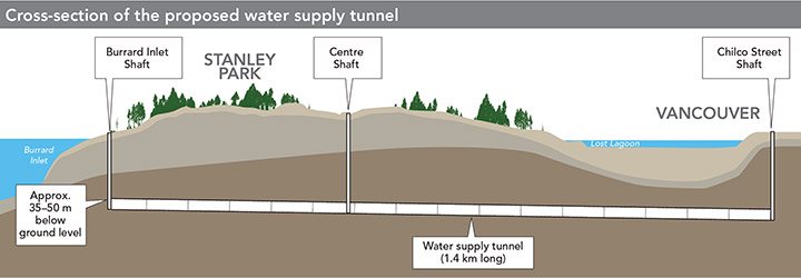 Illustration of the Stanley Park water tunnel cross section