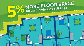 5% more floor space for zero-emissions buildings