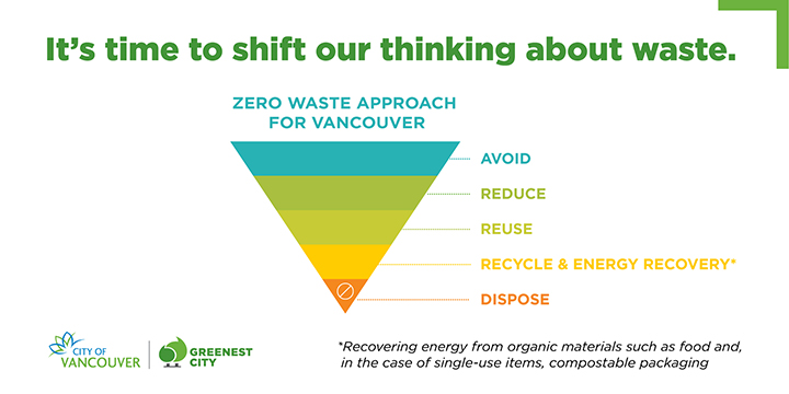 Diagram of the zero waste hierarchy as an upside-down triangle, wide at the top, narrow at the bottom, with five layers: avoid, reduce, reuse, recycle and energy recovery, and dispose